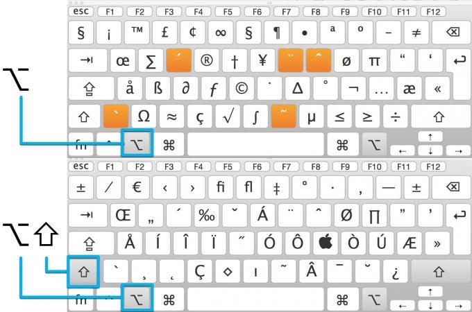 Lange Suche im Netz sparen: Drei clevere Wege zum Sonderzeichen unter OS X