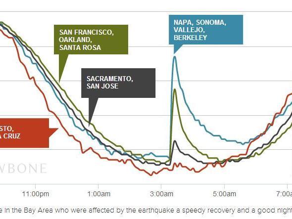 Jawbone Up: Fitness-Tracker zeichnet Erdbeben auf