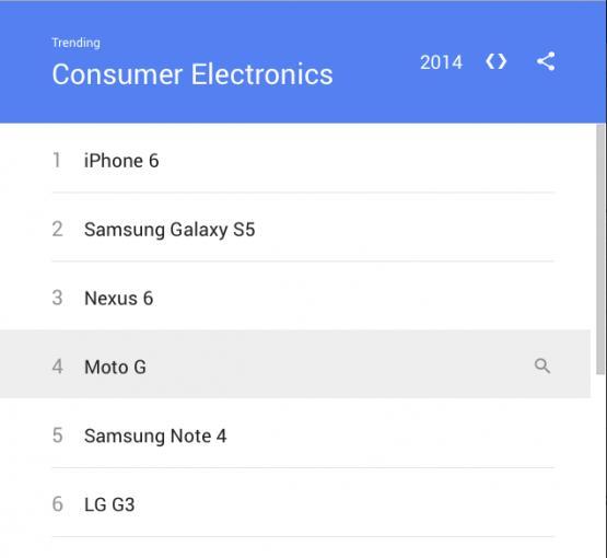 Die weltweiten Top 10 der Google Suchbegriffe aus dem Bereich Technik