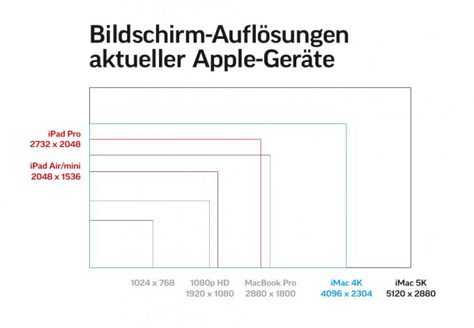"""Unsere Grafik zeigt, was Pixelzahlen in der Realität bedeuten. Galt """"HD"""" noch vor wenigen Jahren als unglaublich scharf, wirkt 1080p im Vergleich zum iPad Pro oder gar den neuen iMacs geradezu mickrig – obwohl diese Auflösung auf..."""