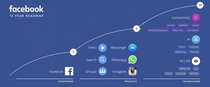 So sieht Facebooks Zehnjahresplan aus