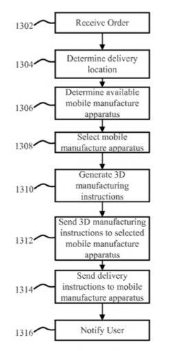 Verfahren zur Produktion von Ware mit 3D-Druckern bei der Lieferung – aus Amazon Patent-Antrag