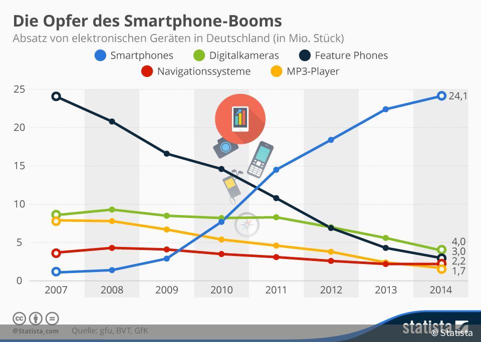 Infografik: Absatz von Tablets, Desktops, Notebooks ...