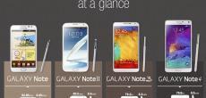 Die Samsung Galaxy Note-Familie als Infografik